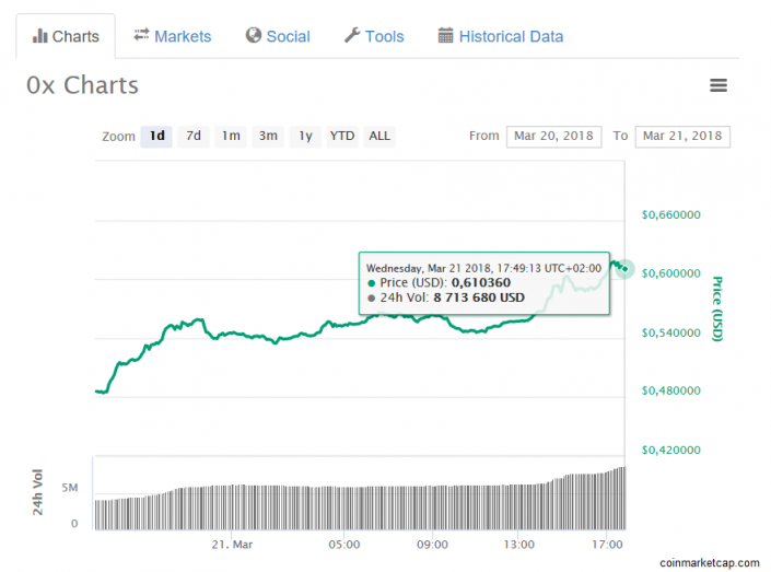 From March 23-24 Enigma (XNG) has went up more than 13.64%