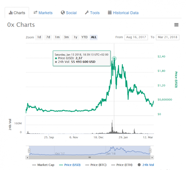 The Crypto coin Decentraland (MANA) rose by 10.05% during a day
