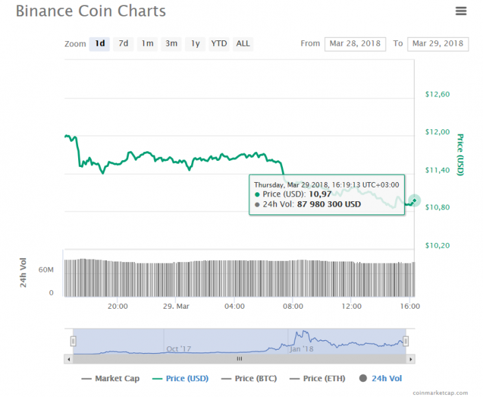 Pioneer Coin (PCOIN) fell down -4.54% during a day