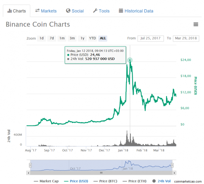 The Crypto coin Rupaya (RUPX) rose by 3.46% for a day