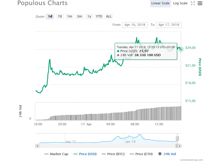 RefToken (REF) plunges -3.75% on April 14-15